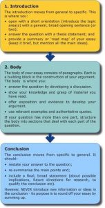 MBA essay format